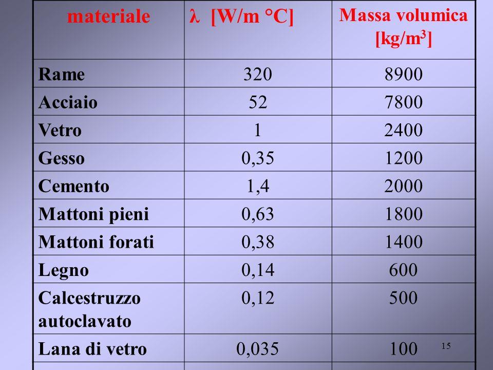 materiale λ [W/m °C] Massa volumica [kg/m3] Rame 320 8900 Acciaio 52